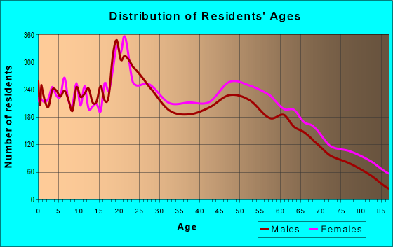 Age and Sex of Residents in zip code 19904