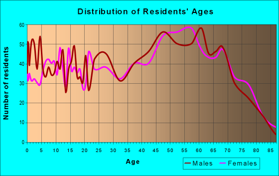 Age and Sex of Residents in zip code 19945