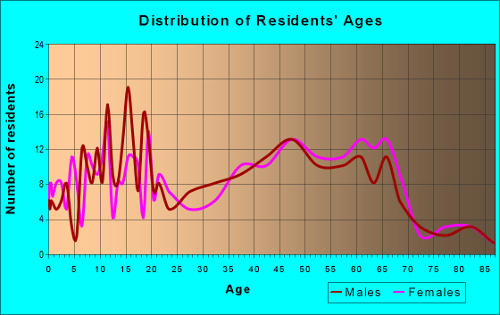 Age and Sex of Residents in zip code 19954