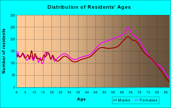 Age and Sex of Residents in zip code 19966