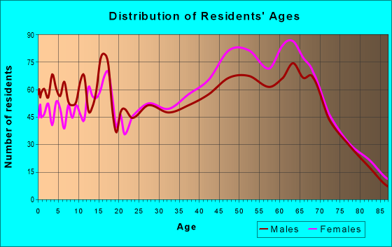 Age and Sex of Residents in zip code 19968