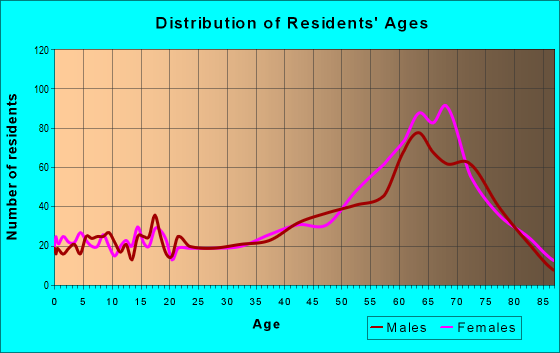 Age and Sex of Residents in zip code 19970