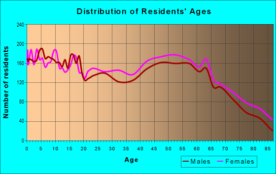Age and Sex of Residents in zip code 19973