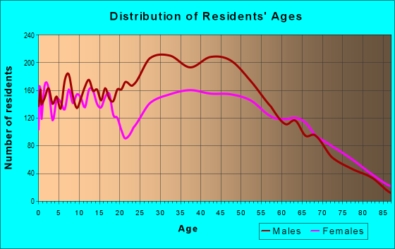Age and Sex of Residents in zip code 19977