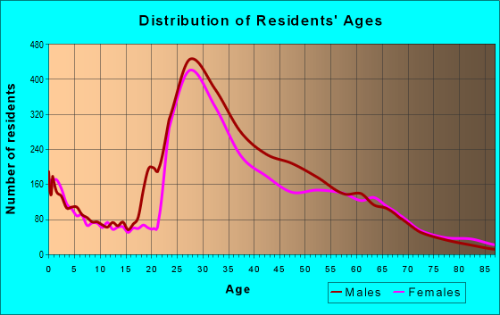 Age and Sex of Residents in zip code 20003