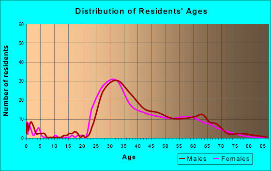 Age and Sex of Residents in zip code 20004