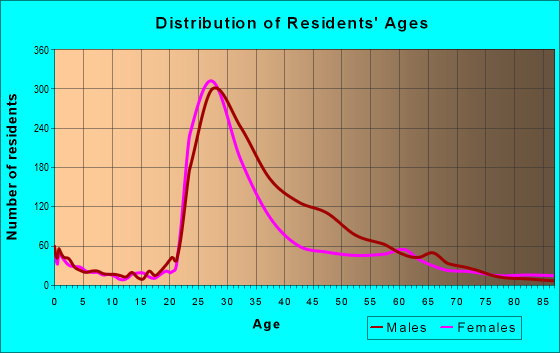 Age and Sex of Residents in zip code 20005