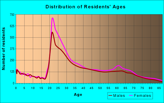 Age and Sex of Residents in zip code 20007