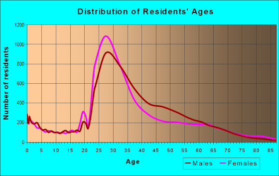 Age and Sex of Residents in zip code 20009