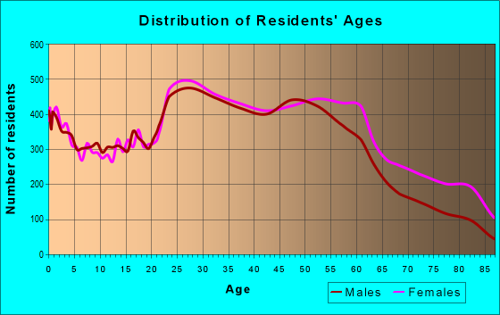Age and Sex of Residents in zip code 20011