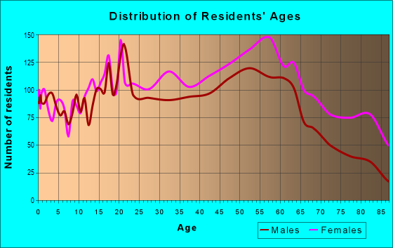 Age and Sex of Residents in zip code 20018