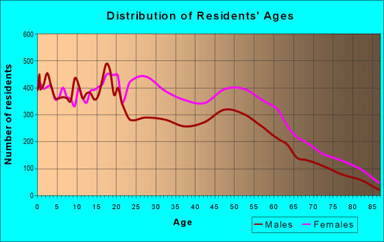 Age and Sex of Residents in zip code 20020