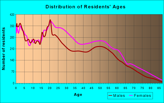 Age and Sex of Residents in zip code 20032