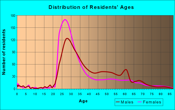 Age and Sex of Residents in zip code 20036