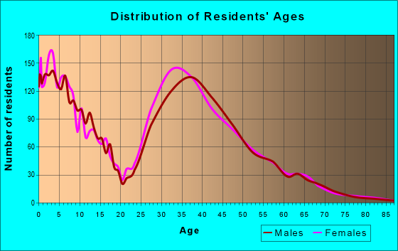 Age and Sex of Residents in zip code 20105
