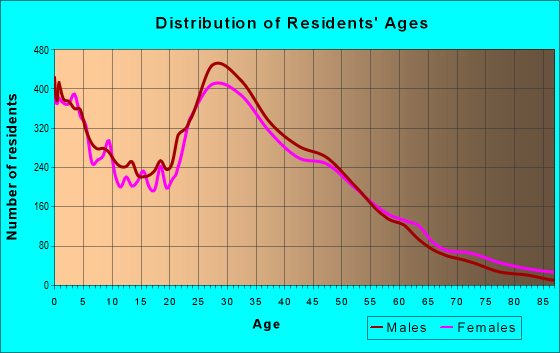 Age and Sex of Residents in zip code 20109