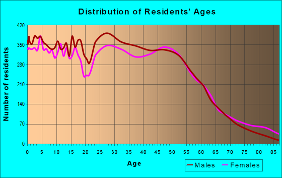 Age and Sex of Residents in zip code 20110
