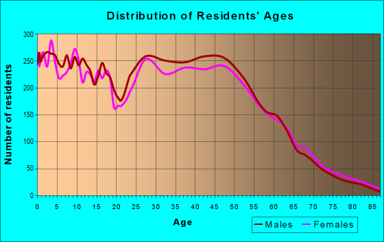 Age and Sex of Residents in zip code 20111