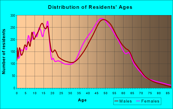 Age and Sex of Residents in zip code 20112