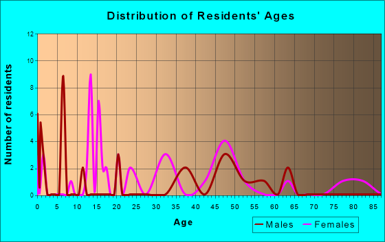 Age and Sex of Residents in zip code 20118