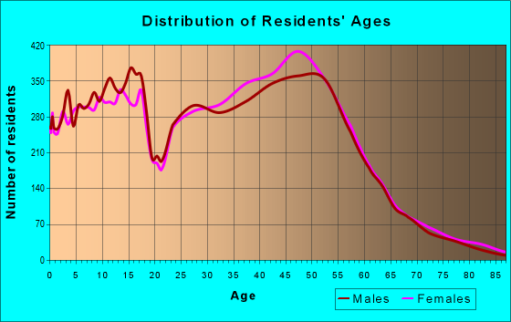 Age and Sex of Residents in zip code 20120