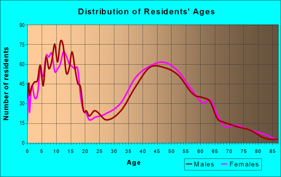 Age and Sex of Residents in zip code 20141