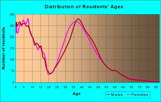 Age and Sex of Residents in zip code 20148