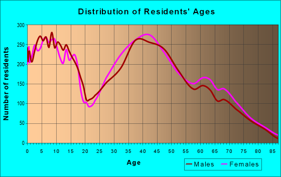 Age and Sex of Residents in zip code 20155
