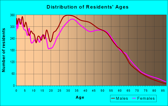 Age and Sex of Residents in zip code 20164