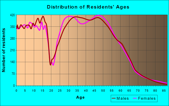 Age and Sex of Residents in zip code 20171