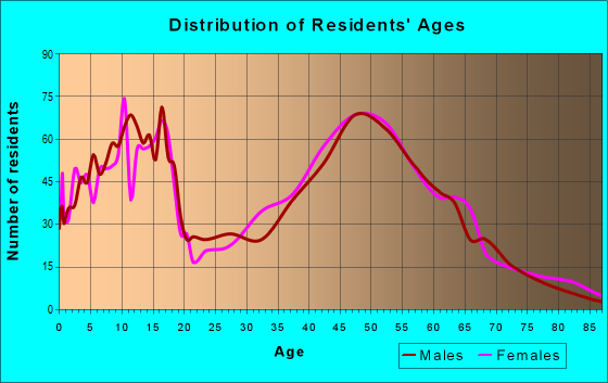 Age and Sex of Residents in zip code 20180