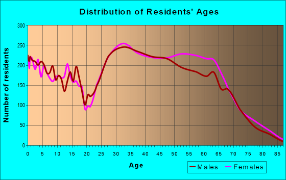 Age and Sex of Residents in zip code 20191