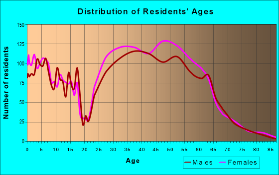 Age and Sex of Residents in zip code 20194
