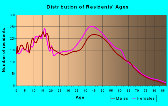 Age and Sex of Residents in zip code 20601