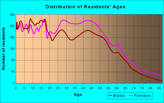 Age and Sex of Residents in zip code 20602