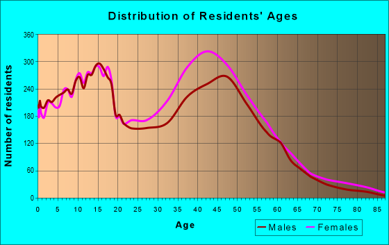 Age and Sex of Residents in zip code 20603