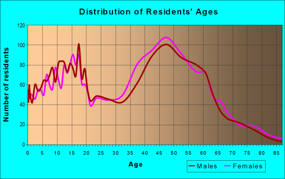 Age and Sex of Residents in zip code 20607