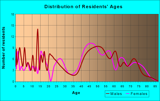 Age and Sex of Residents in zip code 20608