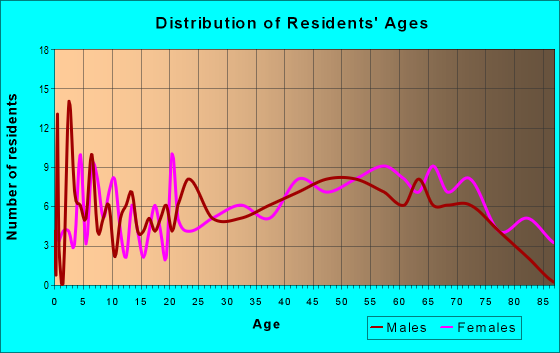 Age and Sex of Residents in zip code 20609