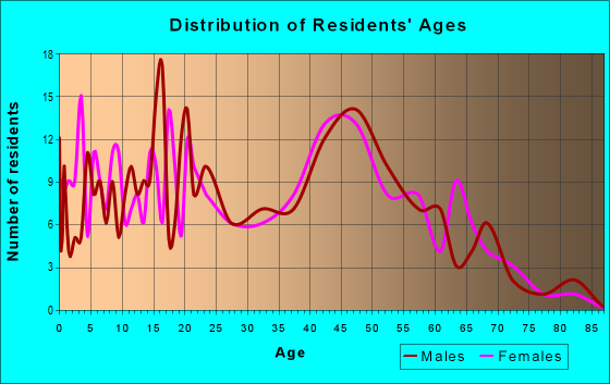 Age and Sex of Residents in zip code 20624