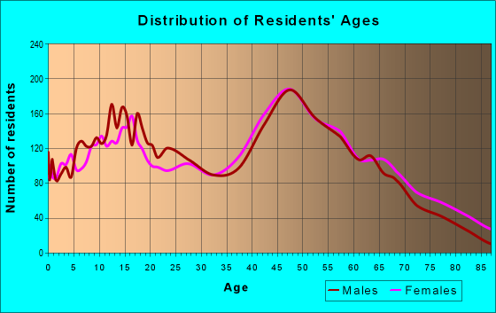 Age and Sex of Residents in zip code 20646