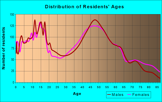 Age and Sex of Residents in zip code 20650