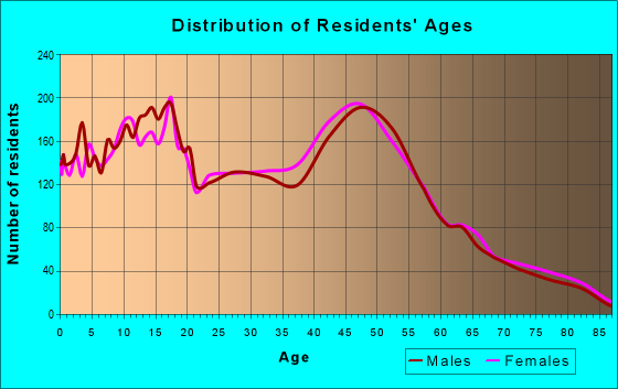 Age and Sex of Residents in zip code 20657