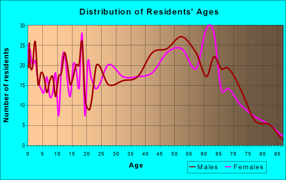 Age and Sex of Residents in zip code 20664