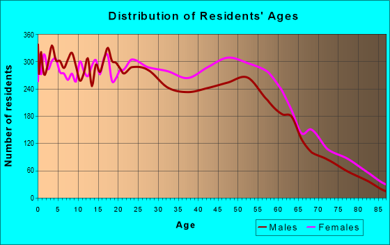 Age and Sex of Residents in zip code 20706