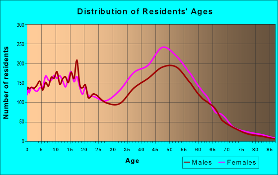 Age and Sex of Residents in zip code 20720