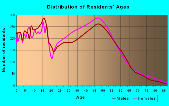 Age and Sex of Residents in zip code 20723