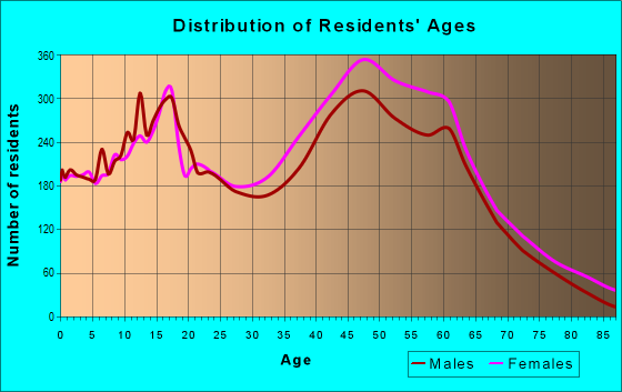 Age and Sex of Residents in zip code 20735