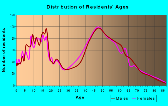 Age and Sex of Residents in zip code 20736