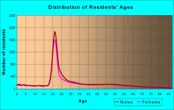 Age and Sex of Residents in zip code 20740